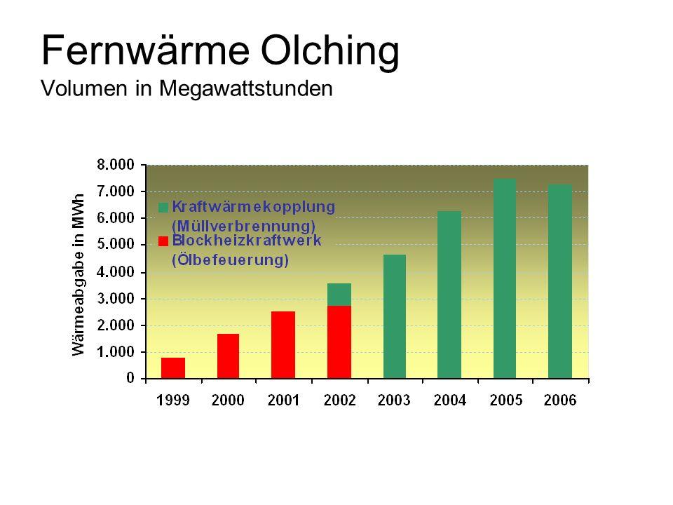 Fernwärme Olching Volumen in Megawattstunden