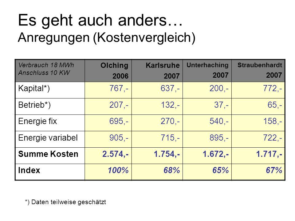 Es geht auch anders… Anregungen (Kostenvergleich) Verbrauch 18 MWh Anschluss 10 KW Olching 2006 Karlsruhe 2007 Unterhaching 2007 Straubenhardt 2007 Ka