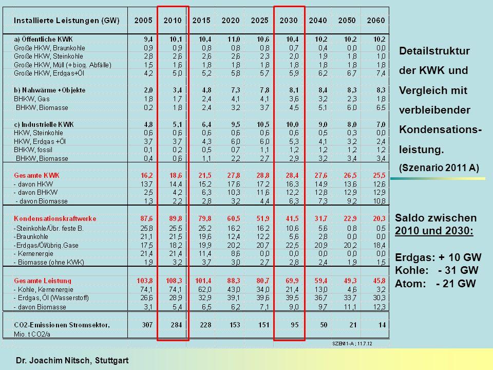 Dr. Joachim Nitsch, Stuttgart Detailstruktur der KWK und Vergleich mit verbleibender Kondensations- leistung. (Szenario 2011 A) Saldo zwischen 2010 un