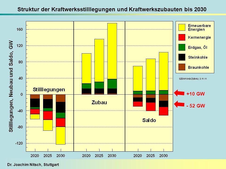 Dr. Joachim Nitsch, Stuttgart Struktur der Kraftwerksstilllegungen und Kraftwerkszubauten bis 2030 +10 GW - 52 GW