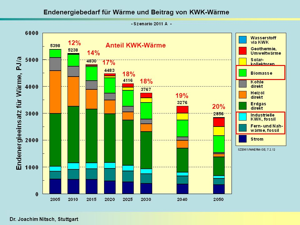 Dr. Joachim Nitsch, Stuttgart Endenergiebedarf für Wärme und Beitrag von KWK-Wärme 12% 17% 18% 14% 20% 19% 18% Anteil KWK-Wärme