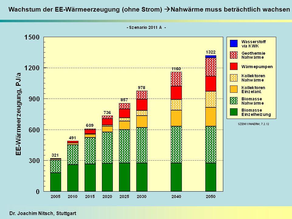 Dr. Joachim Nitsch, Stuttgart Wachstum der EE-Wärmeerzeugung (ohne Strom) Nahwärme muss beträchtlich wachsen
