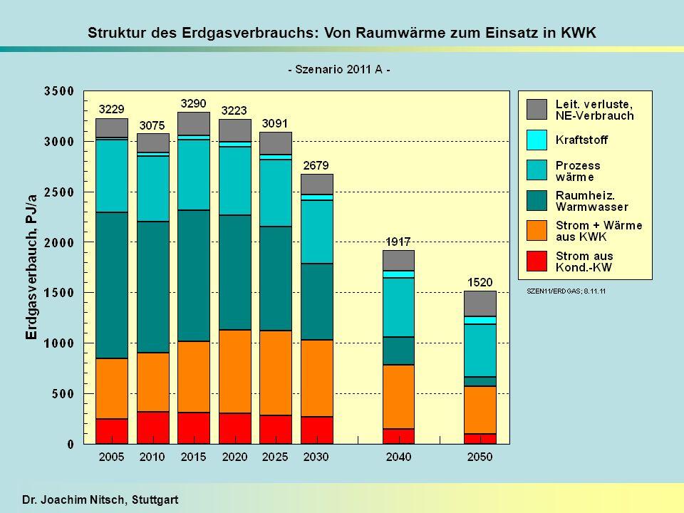 Dr. Joachim Nitsch, Stuttgart Struktur des Erdgasverbrauchs: Von Raumwärme zum Einsatz in KWK