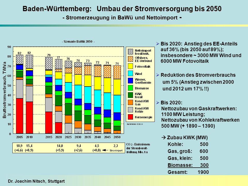 Dr. Joachim Nitsch, Stuttgart Baden-Württemberg: Umbau der Stromversorgung bis 2050 - Stromerzeugung in BaWü und Nettoimport - Bis 2020: Anstieg des E