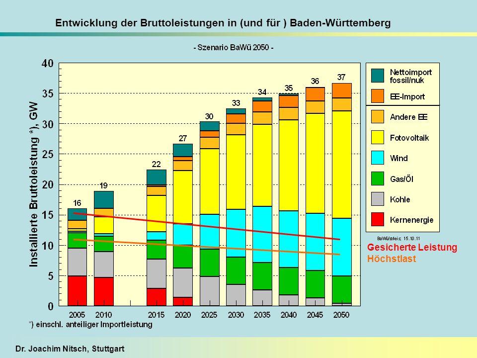 Dr. Joachim Nitsch, Stuttgart Entwicklung der Bruttoleistungen in (und für ) Baden-Württemberg Gesicherte Leistung Höchstlast
