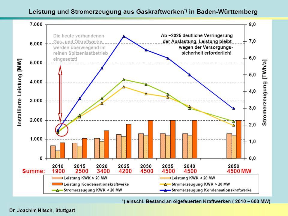 Dr. Joachim Nitsch, Stuttgart Leistung und Stromerzeugung aus Gaskraftwerken *) in Baden-Württemberg *) einschl. Bestand an ölgefeuerten Kraftwerken (