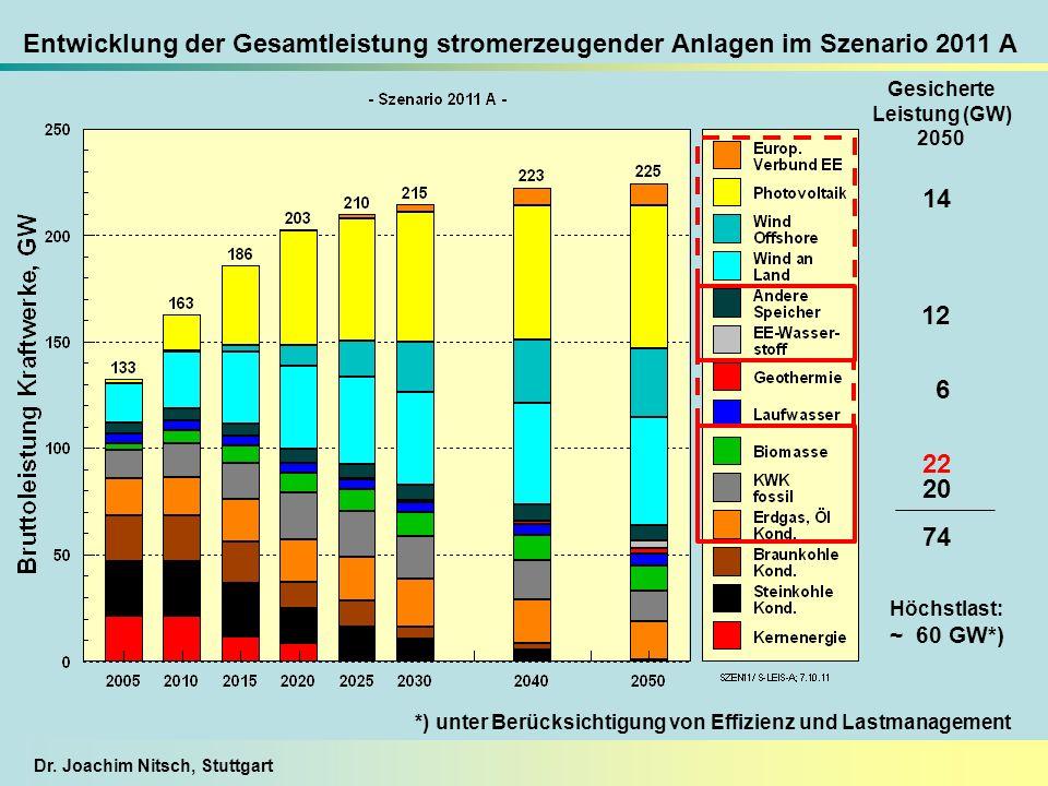Dr. Joachim Nitsch, Stuttgart Entwicklung der Gesamtleistung stromerzeugender Anlagen im Szenario 2011 A Gesicherte Leistung (GW) 2050 6 14 20 12 22 7