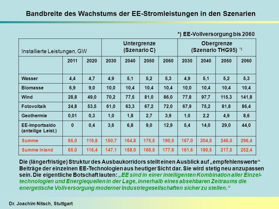 Dr. Joachim Nitsch, Stuttgart Installierte Leistungen, GW Untergrenze (Szenario C) Obergrenze (Szenario THG95) *) 201120202030204020502060203020402050