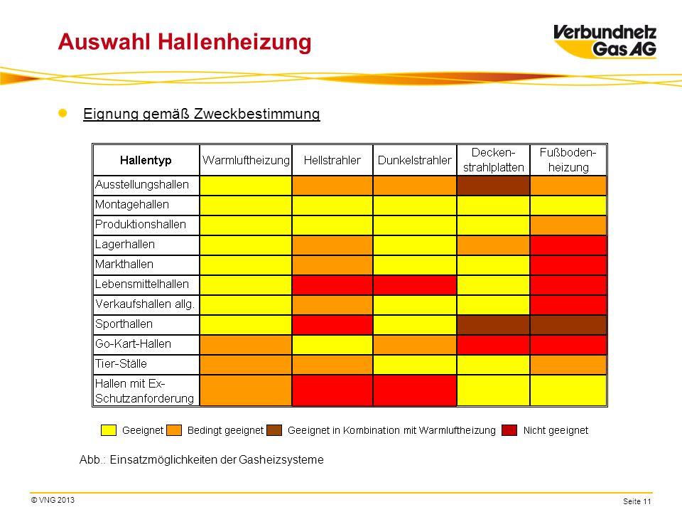 © VNG 2013 Seite 11 Auswahl Hallenheizung Eignung gemäß Zweckbestimmung Abb.: Einsatzmöglichkeiten der Gasheizsysteme