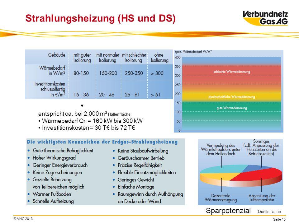 © VNG 2013 Seite 13 Strahlungsheizung (HS und DS) Sparpotenzial Quelle: asue entspricht ca. bei 2.000 m² Hallenfläche: Wärmebedarf Q N = 160 kW bis 30