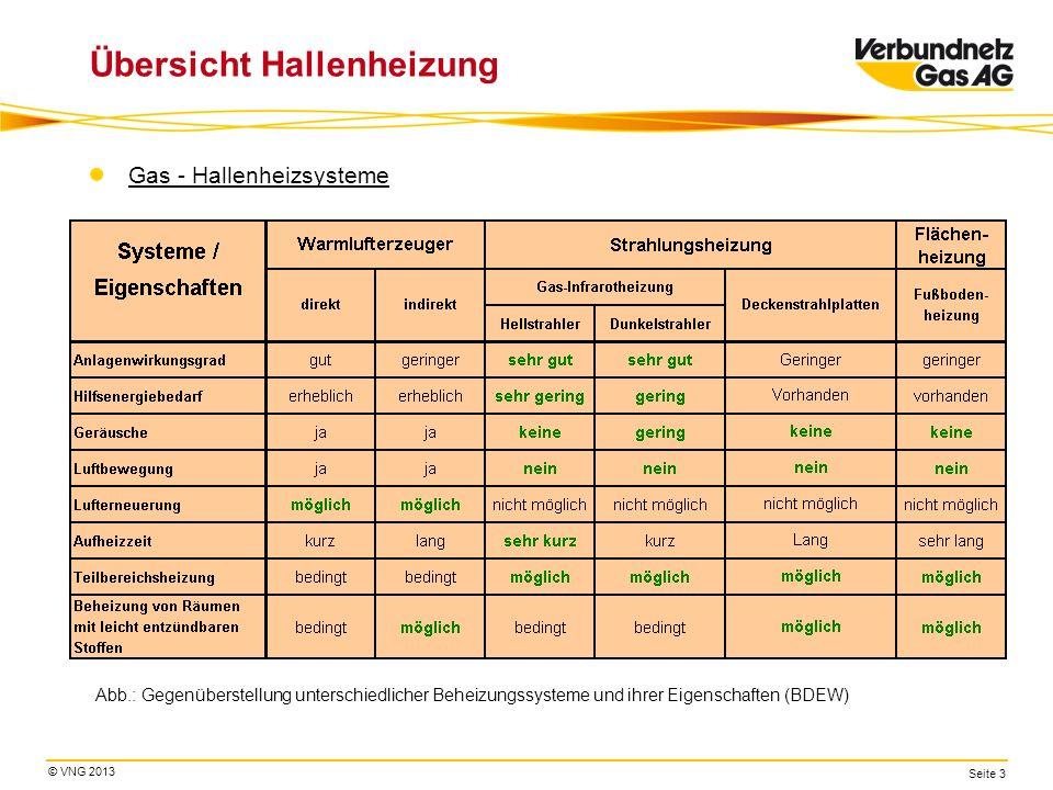 © VNG 2013 Seite 3 Übersicht Hallenheizung Gas - Hallenheizsysteme Abb.: Gegenüberstellung unterschiedlicher Beheizungssysteme und ihrer Eigenschaften