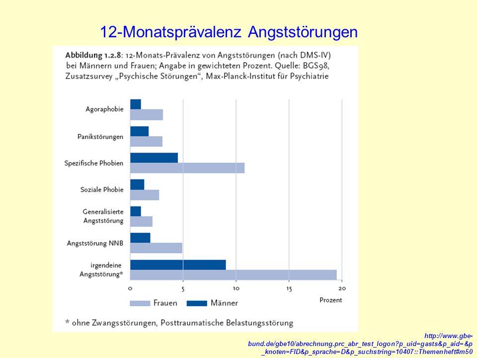 12-Monatsprävalenz Angststörungen http://www.gbe- bund.de/gbe10/abrechnung.prc_abr_test_logon?p_uid=gasts&p_aid=&p _knoten=FID&p_sprache=D&p_suchstrin