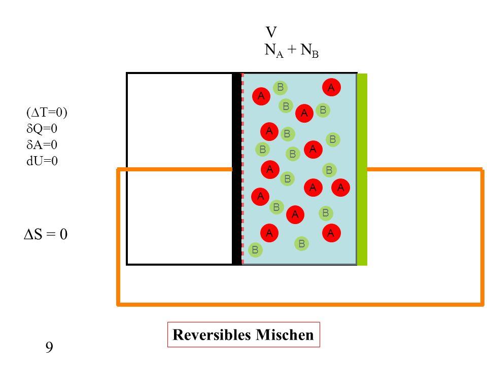 B B B B B B B B B B B B B 9 A A A A A A AA A A AA N A + N B V (T=0) Q=0 A=0 dU=0 Reversibles Mischen S = 0