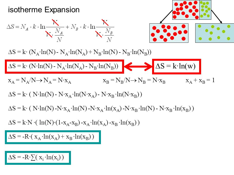 isotherme Expansion S = k· (N A ·ln(N) - N A ·ln(N A ) + N B ·ln(N) - N B ·ln(N B )) S = k· (N·ln(N) - N A ·ln(N A ) - N B ·ln(N B )) x A = N A /N N A = N·x A x A + x B = 1 S = k· ( N·ln(N) - N·x A ·ln(N·x A ) - N·x B ·ln(N·x B ) ) x B = N B /N N B = N·x B S = k· ( N·ln(N) -N·x A ·ln(N) -N·x A ·ln(x A ) -N·x B ·ln(N) - N·x B ·ln(x B ) ) S = k·N ·( ln(N)·(1-x A -x B ) -x A ·ln(x A ) -x B ·ln(x B ) ) S = -R·( x A ·ln(x A ) + x B ·ln(x B ) ) S = -R·( x i ·ln(x i ) ) A A S = k·ln(w)