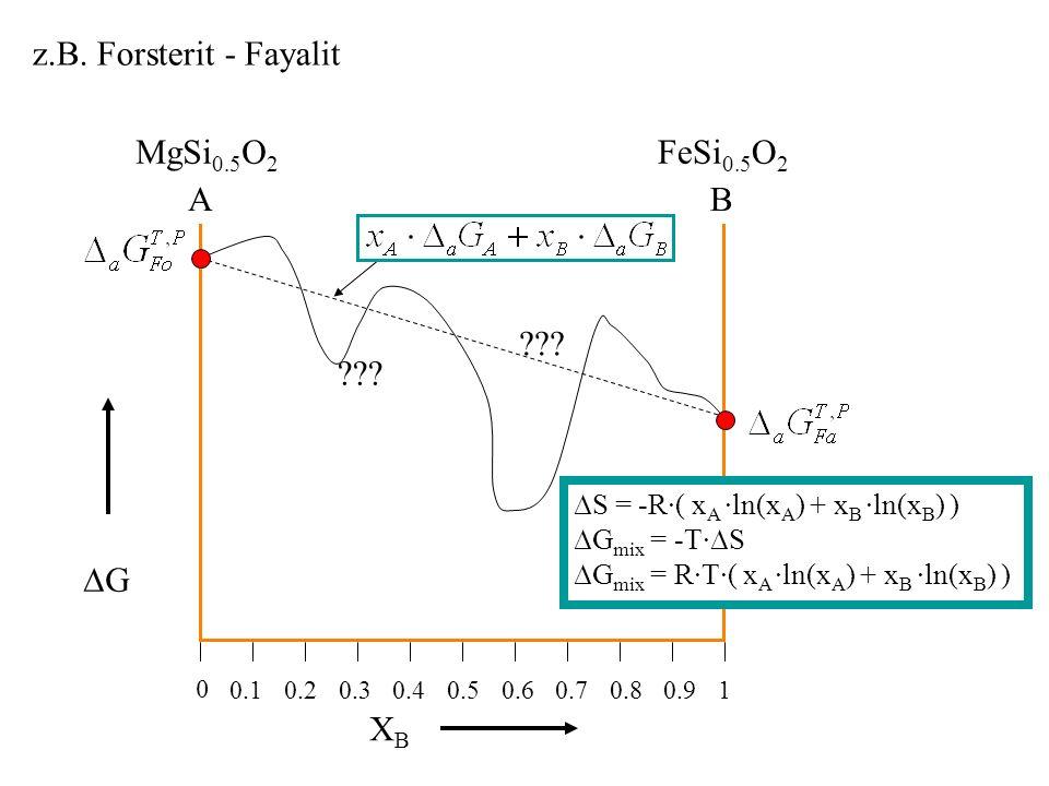 G z.B.Forsterit - Fayalit 0.1 0 10.20.30.40.90.60.50.80.7 XBXB ??.