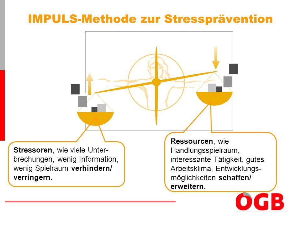 IMPULS-Methode zur Stressprävention Stressoren, wie viele Unter- brechungen, wenig Information, wenig Spielraum verhindern/ verringern. Ressourcen, wi