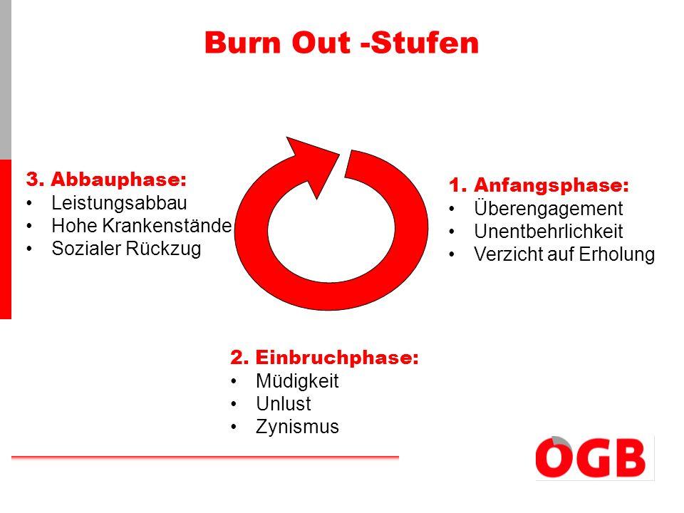 Burn Out -Stufen 1.Anfangsphase: Überengagement Unentbehrlichkeit Verzicht auf Erholung 2. Einbruchphase: Müdigkeit Unlust Zynismus 3. Abbauphase: Lei