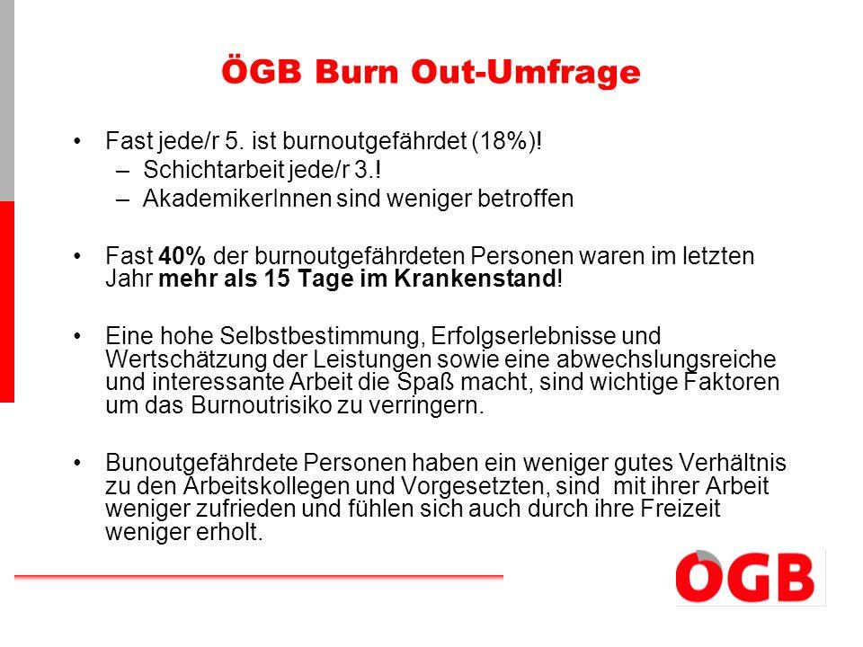 ÖGB Burn Out-Umfrage Fast jede/r 5. ist burnoutgefährdet (18%)! –Schichtarbeit jede/r 3.! –AkademikerInnen sind weniger betroffen Fast 40% der burnout