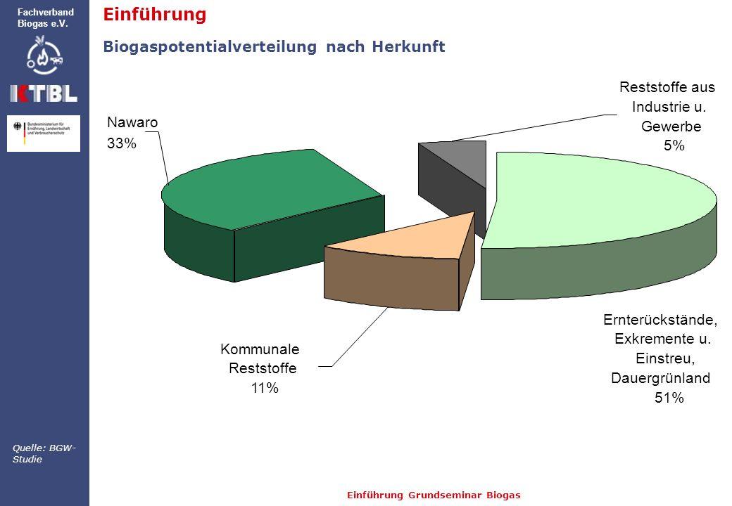 Einführung Grundseminar Biogas Fachverband Biogas e.V. Reststoffe aus Industrie u. Gewerbe 5% Nawaro 33% Kommunale Reststoffe 11% Ernterückstände, Exk