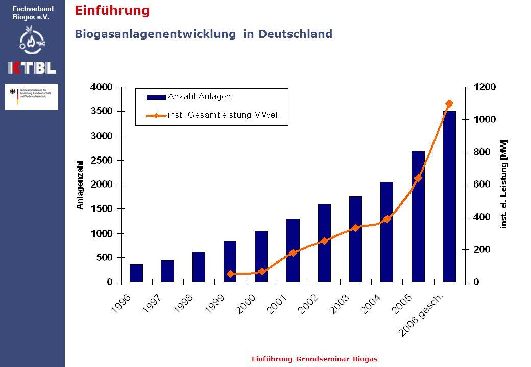 Einführung Grundseminar Biogas Fachverband Biogas e.V. Einführung Biogasanlagenentwicklung in Deutschland