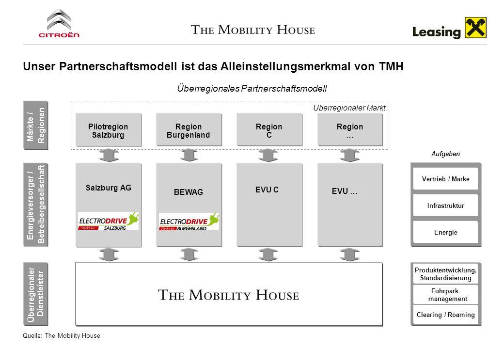 Überregionales Partnerschaftsmodell Überregionaler Markt Salzburg AG BEWAG Überregionaler Dienstleister Energieversorger / Betreibergesellschaft Pilot
