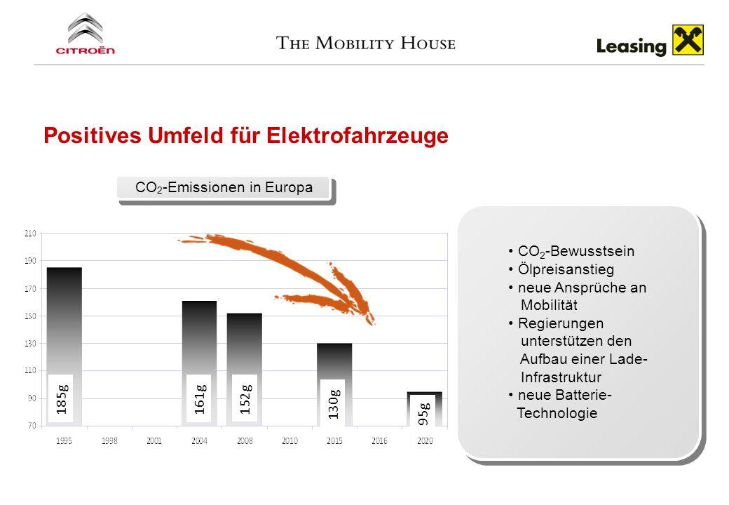 Positives Umfeld für Elektrofahrzeuge 95g 130g 152g 161g185g CO 2 -Bewusstsein Ölpreisanstieg neue Ansprüche an Mobilität Regierungen unterstützen den