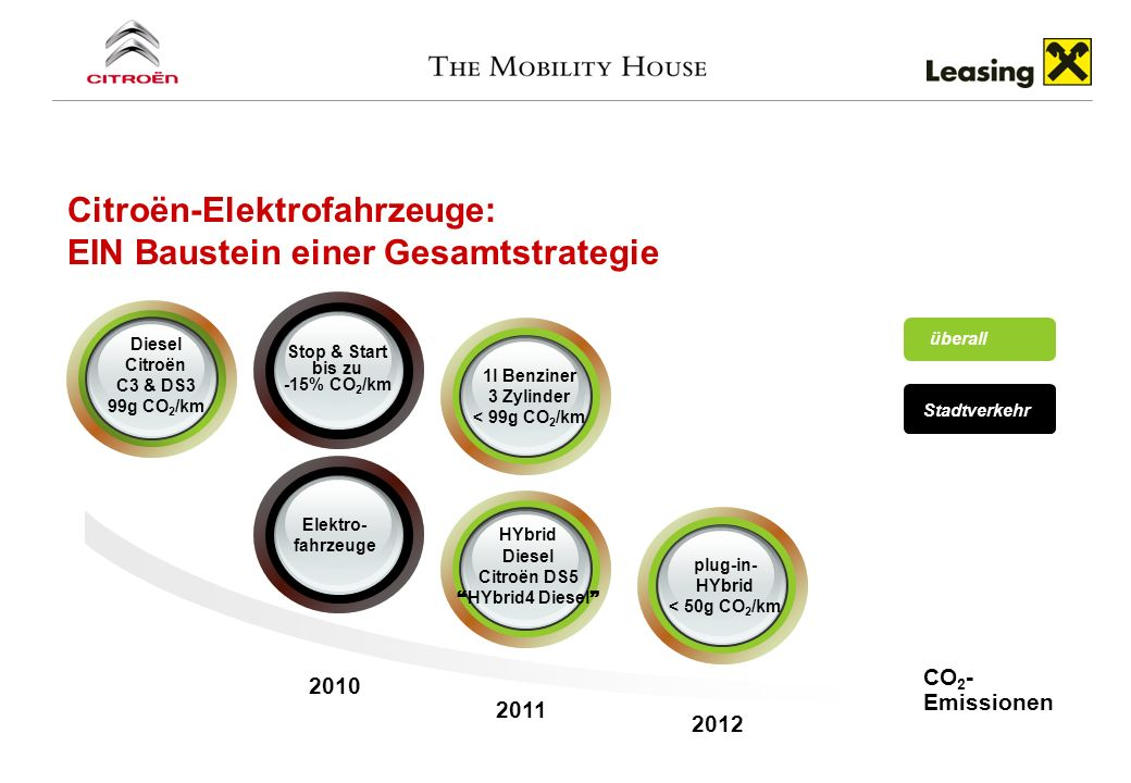 Citroën-Elektrofahrzeuge: EIN Baustein einer Gesamtstrategie CO 2 - Emissionen Diesel Citroën C3 & DS3 99g CO 2 /km Stop & Start bis zu -15% CO 2 /km