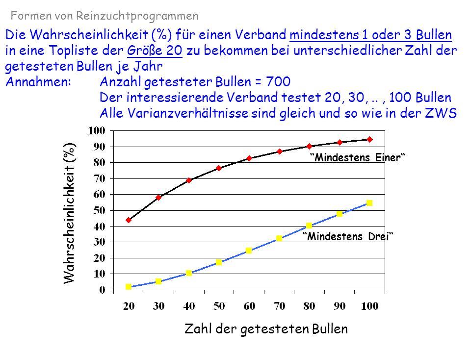 Die Wahrscheinlichkeit (%) für einen Verband mindestens 3 Bullen in eine Topliste der Größe 20 zu bekommen bei unterschiedlicher wahrer Heritabilität im eigenen Verbandsgebiet Annahmen:Anzahl getesteter Bullen = 700, der Verband testet 100 Die wahre h² variiert von 0.30...