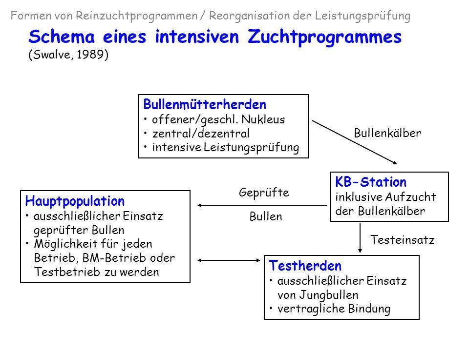 Modernes Zuchtprogramm für Milchrinder (Swalve, 2004) Formen von Reinzuchtprogrammen