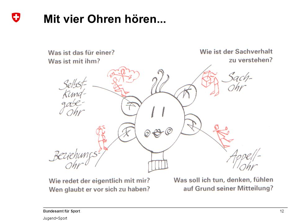 12 Bundesamt für Sport Jugend+Sport Mit vier Ohren hören...