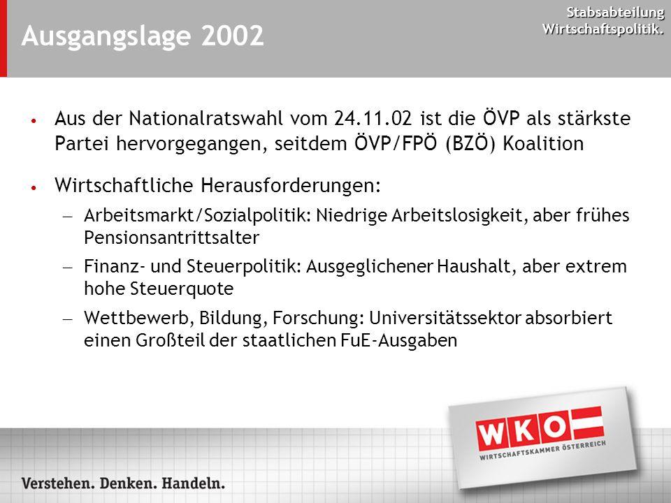 Stabsabteilung Wirtschaftspolitik. Ausgangslage 2002 Aus der Nationalratswahl vom 24.11.02 ist die ÖVP als stärkste Partei hervorgegangen, seitdem ÖVP