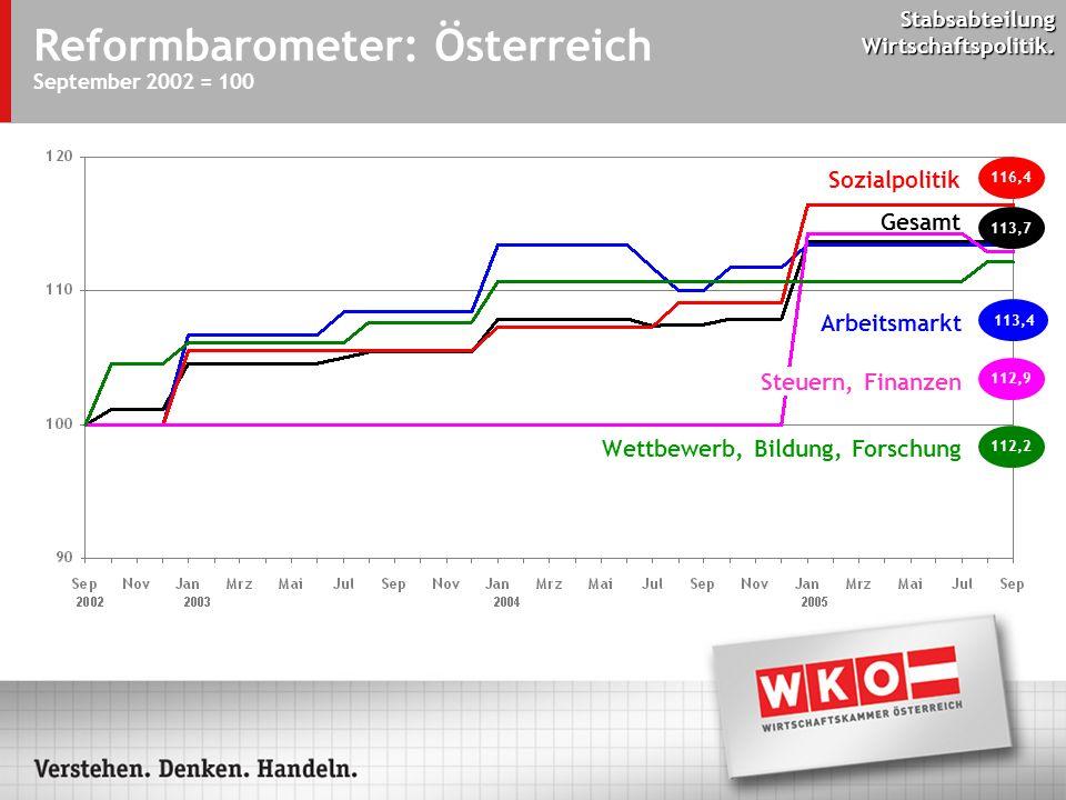 Stabsabteilung Wirtschaftspolitik. Reformbarometer: Österreich September 2002 = 100 112,2 113,7 116,4 112,9 113,4 Sozialpolitik Gesamt Arbeitsmarkt St
