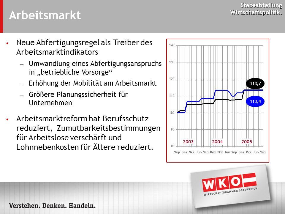 Stabsabteilung Wirtschaftspolitik. Arbeitsmarkt 2003 2004 2005 113,4 113,7 Neue Abfertigungsregel als Treiber des Arbeitsmarktindikators – Umwandlung
