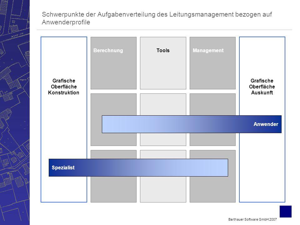 Barthauer Software GmbH 2007 Schwerpunkte der Aufgabenverteilung des Leitungsmanagement bezogen auf Anwenderprofile Grafische Oberfläche Konstruktion Grafische Oberfläche Auskunft BerechnungToolsManagement Anwender Spezialist