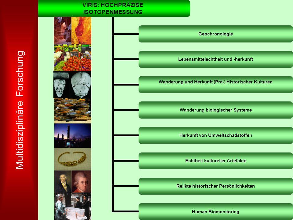 Multidisziplinäre Forschung
