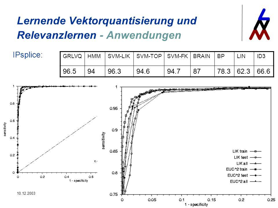 10.12.2003Antrittsvorlesung24 Lernende Vektorquantisierung und Relevanzlernen - Anwendungen GRLVQHMMSVM-LIKSVM-TOPSVM-FKBRAINBPLINID3 96.59496.394.694