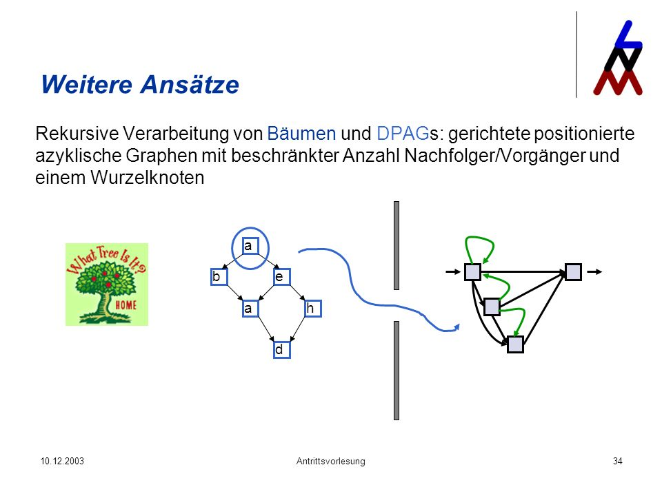 10.12.2003Antrittsvorlesung34 Weitere Ansätze Rekursive Verarbeitung von Bäumen und DPAGs: gerichtete positionierte azyklische Graphen mit beschränkte