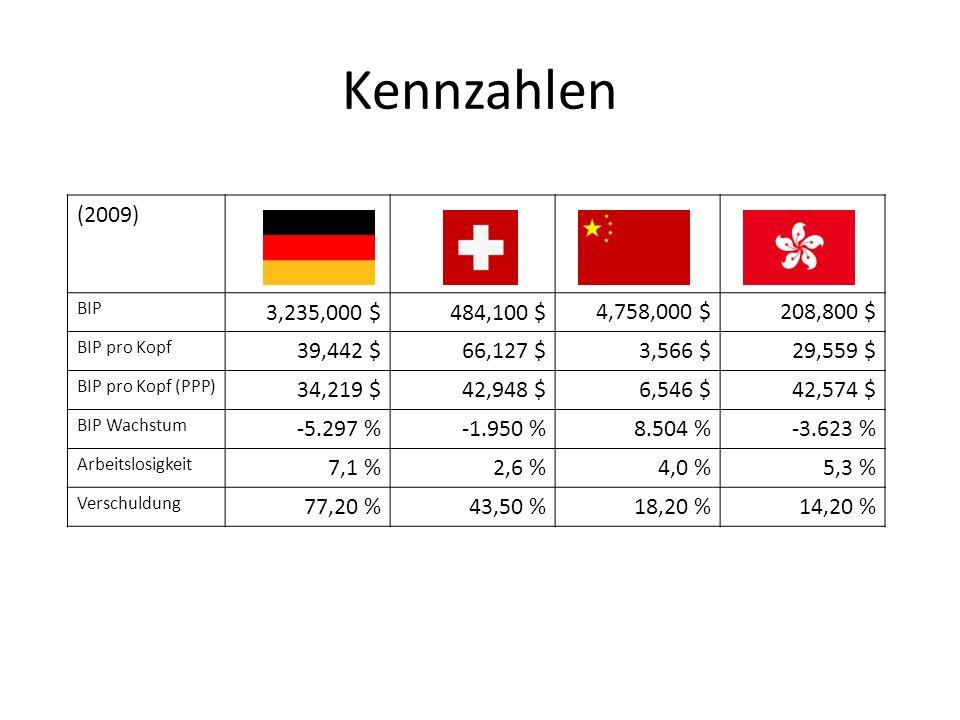 Kennzahlen (2009) BIP 3,235,000 $484,100 $ 4,758,000 $208,800 $ BIP pro Kopf 39,442 $66,127 $3,566 $29,559 $ BIP pro Kopf (PPP) 34,219 $42,948 $6,546