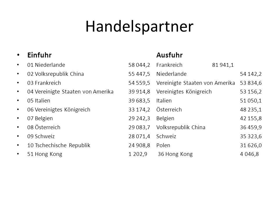 Handelspartner EinfuhrAusfuhr 01 Niederlande 58 044,2 Frankreich 81 941,1 02 Volksrepublik China 55 447,5 Niederlande 54 142,2 03 Frankreich 54 559,5