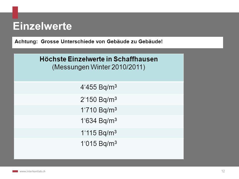 Einzelwerte Höchste Einzelwerte in Schaffhausen (Messungen Winter 2010/2011) 4455 Bq/m 3 2150 Bq/m 3 1710 Bq/m 3 1634 Bq/m 3 1115 Bq/m 3 1015 Bq/m 3 1