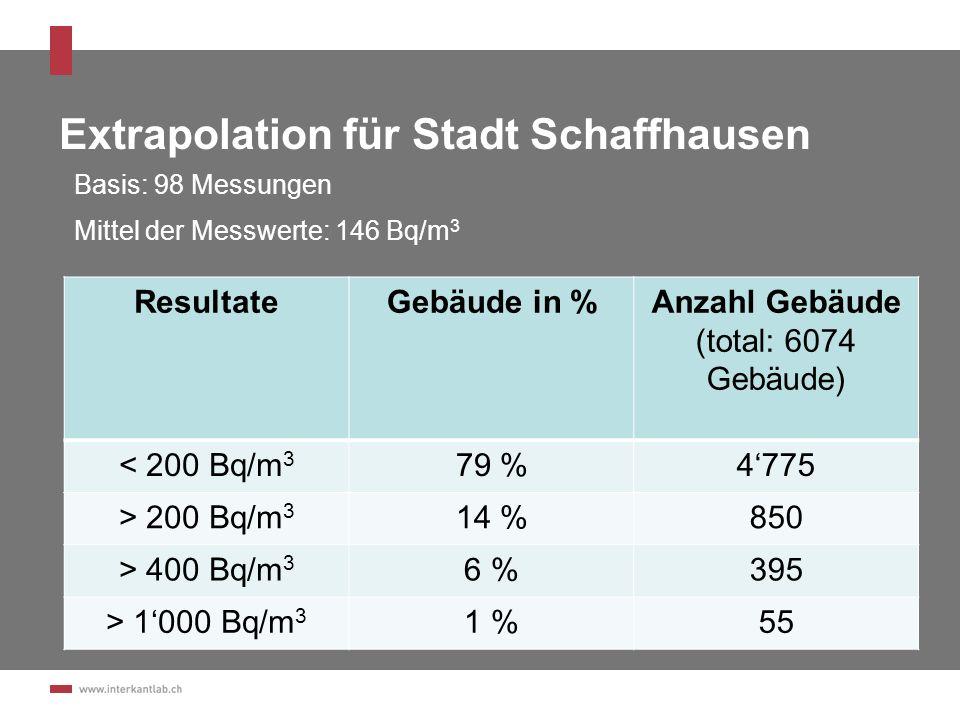 Extrapolation für Stadt Schaffhausen ResultateGebäude in %Anzahl Gebäude (total: 6074 Gebäude) < 200 Bq/m 3 79 %4775 > 200 Bq/m 3 14 %850 > 400 Bq/m 3