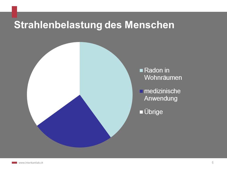 Radon verursacht Lungenkrebs Radon ist nach dem Rauchen die häufigste Ursache für Lungenkrebs Zwischen der Belastung der Lungen und der Krebsentstehung können Jahre vergehen In der Schweiz sind 200 bis 300 Lungenkrebstote pro Jahr auf Radon zurückzuführen (= 10 % aller Lungenkrebstoten).