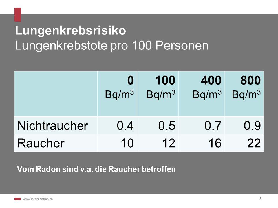 Lungenkrebsrisiko Lungenkrebstote pro 100 Personen 0 Bq/m 3 100 Bq/m 3 400 Bq/m 3 800 Bq/m 3 Nichtraucher0.40.50.70.9 Raucher10121622 8 Vom Radon sind