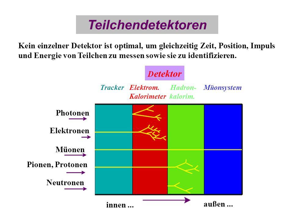 Teilchendetektoren Kein einzelner Detektor ist optimal, um gleichzeitig Zeit, Position, Impuls und Energie von Teilchen zu messen sowie sie zu identif