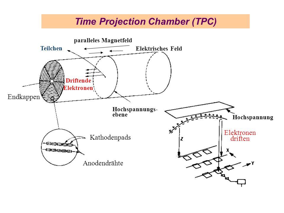 Time Projection Chamber (TPC) Kathodenpads Anodendrähte Endkappen Driftende Elektronen Hochspannung Elektronen driften Elektrisches Feld paralleles Ma