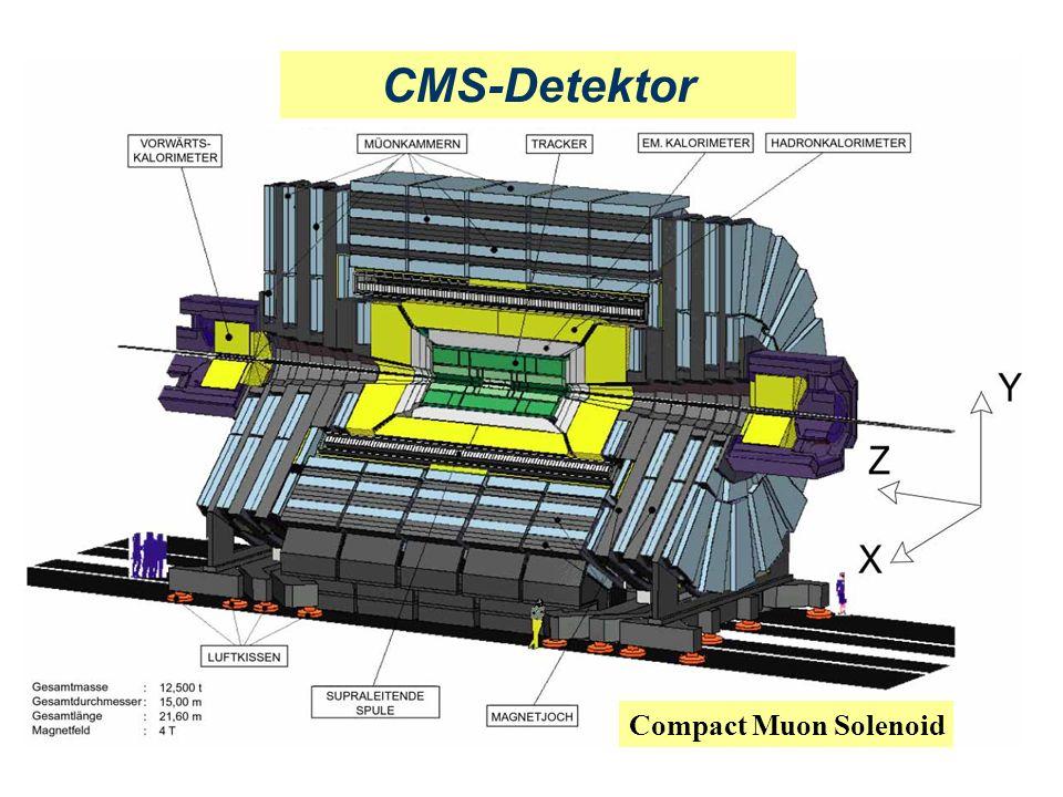 CMS-Detektor Compact Muon Solenoid