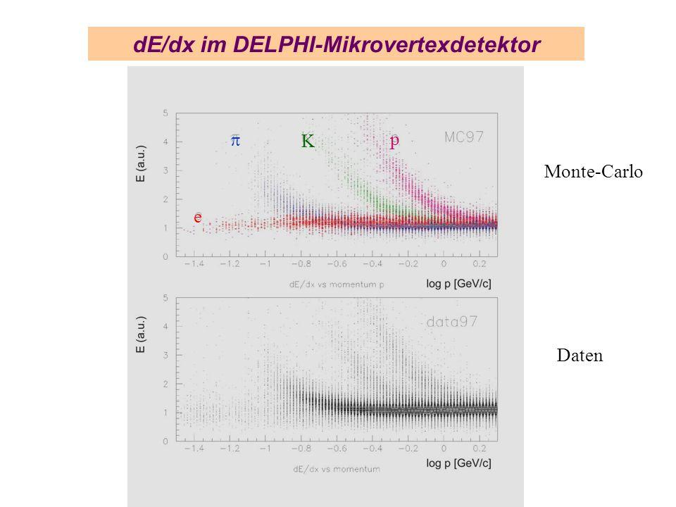 Monte-Carlo dE/dx im DELPHI-Mikrovertexdetektor p K Daten e