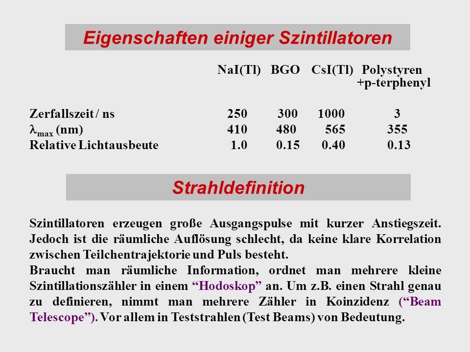 Eigenschaften einiger Szintillatoren NaI(Tl) BGO CsI(Tl) Polystyren +p-terphenyl Zerfallszeit / ns 250 300 1000 3 max (nm) 410 480 565 355 Relative Li