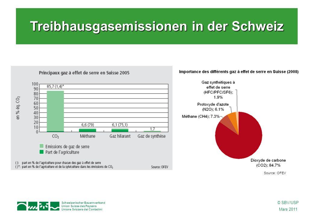 Schweizerischer Bauernverband Union Suisse des Paysans Unione Svizzera dei Contadini © SBV/USP Mars 2011 Treibhausgasemissionen in der Schweiz Source