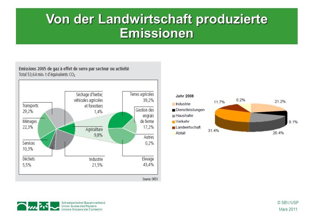 Schweizerischer Bauernverband Union Suisse des Paysans Unione Svizzera dei Contadini © SBV/USP Mars 2011 Von der Landwirtschaft produzierte Emissionen
